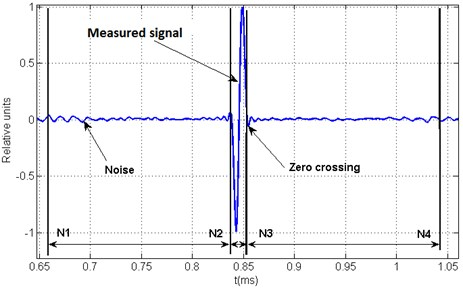 Time windows for arbitrary acoustic signal evaluation
