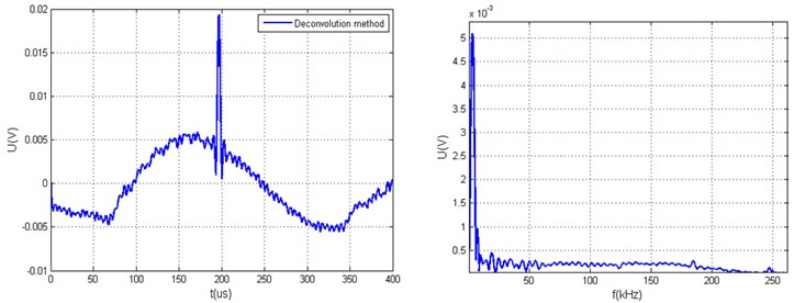 Measured arbitrary acoustic signals yt and the calculated value Q using different xt calculation algorithms when ratio of hω minimal and average values are in the range of 60 dB: a) generated arbitrary signal yt using deconvolution method and its yω, b) generated arbitrary signal yt using deconvolution and limit coefficient methods and its spectrum yω, c) generated arbitrary  signal yt using modified deconvolution method, d) generated arbitrary signal yt  using modified deconvolution and limit coefficient methods