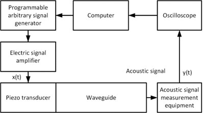 The block diagram of equipment connections