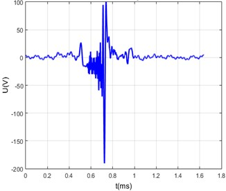 a) Measured transfer function of the steel bar, b) excitation signal fed to the piezo-transducer,  c) measured arbitrary signal, d) calculated arbitrary signal