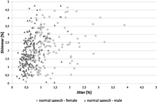 Visualization of Jitter × Shimmer feature for normal speech (female, male)