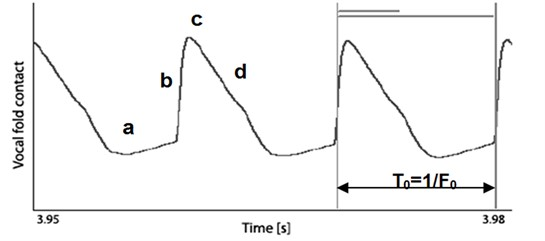 Time dependence of the EGG signal (normal male speech) – glottogram