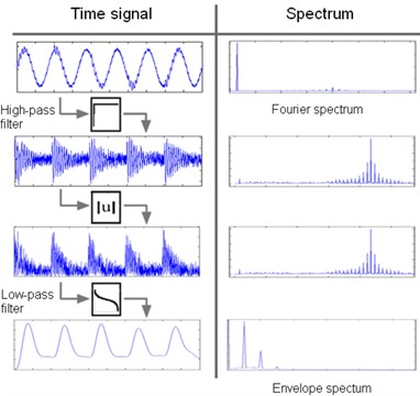 Procedure of envelope spectrum calculation: a) filtration, b) signal squaring