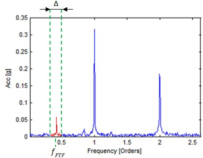Amplitude estimation of characteristic frequency in band (marked in red)