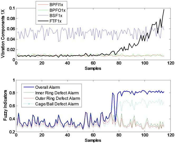 Trends of fuzzy alarm indicators