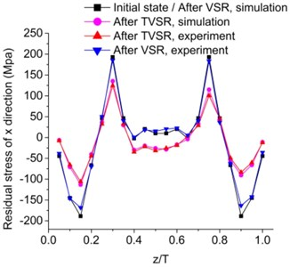 Comparison of residual stress in deferent direction through thickness before  and after VSR and TVSR, by simulation and experiment