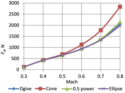 Dependences of the drag force on Mach number for different cones of the rockets