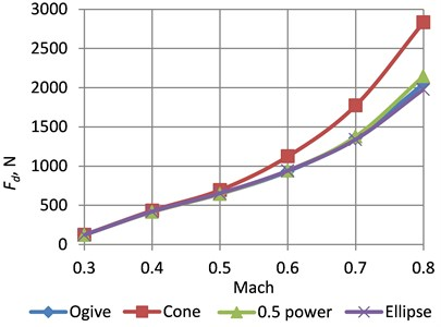 Dependences of the drag coefficient on Mach number for different cones of the rockets