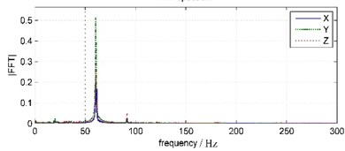 Land coda vibration waveforms and FFT spectrums