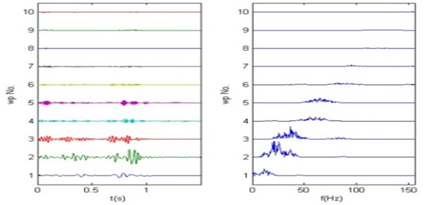 Frequency order wavelet packets decomposition algorithm results