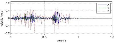 Water bottom vibration waveforms and spectrums (WBV)