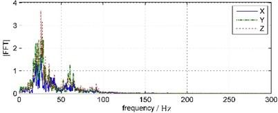 Land vibration waveforms and spectrums (TC-4850)