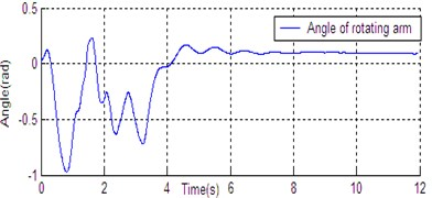 State curve of DU2UD for Double Pendulum Robot
