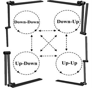The four equilibrium points of Double Pendulum Robot