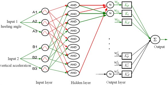 Neural network control system prototype