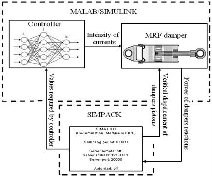 Block diagram of MATLAB and  SIMPACK co-simulation