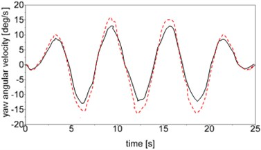 Time history of snaking motion simulation (dotted line – passive; continuous line – semi-active)