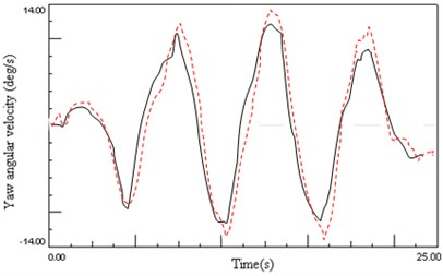 Experimental results of handing stability ((dotted line – passive; continuous line – semi-active)