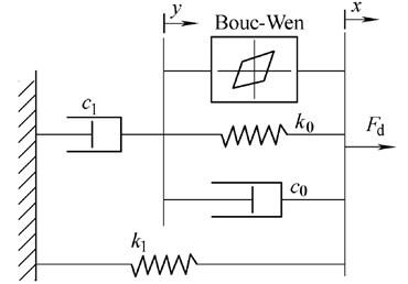 Bouc-Wen model of MR damper