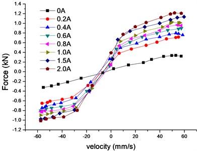 Velocity-force characteristics  of MR damper