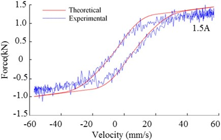 Comparison of theoretical model  and experimental data for MR damper