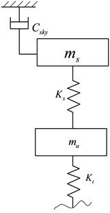 The configuration of sky-hook reference model
