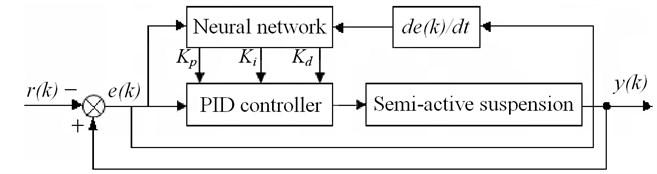 PID neural network control algorithm block diagram
