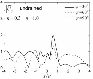 Surface displacements amplitudes for different obliquely incident angels (n=0.3)
