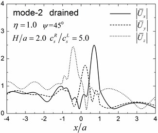 Surface displacement amplitudes for the first three modes (GR/GL= 5, H/a= 2.0)