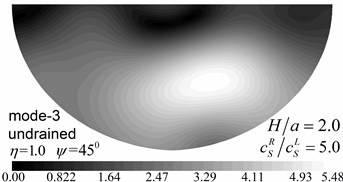 Contours of pore pressure amplitudes for the first three modes (GR/GL=5, H/a= 2.0)