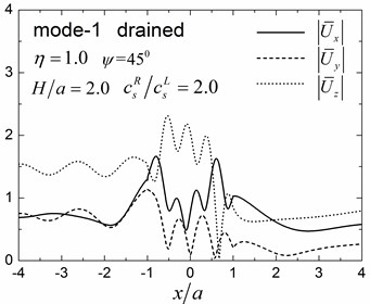 Surface displacement amplitudes for the first two modes (GR/GL=52, H/a=2.0)