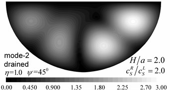 Contours of pore pressure amplitudes for the first two modes (GR/GL=2, H/a=2.0)