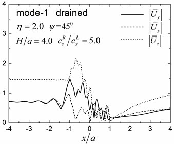 Surface displacement amplitudes for the first three modes (GR/GL=5, H/a=4.0)
