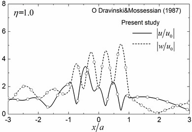 Surface displacement amplitudes compared with those of Dravinski and Mossessian [7]