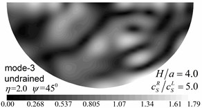 Contours of pore pressure amplitudes for the first three modes (GR/GL=5, H/a=4.0)