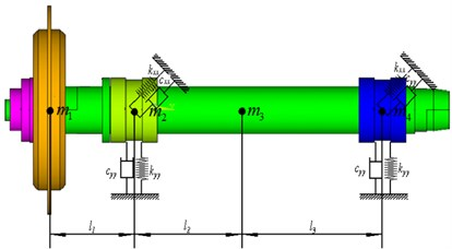 The diagram of spindle system