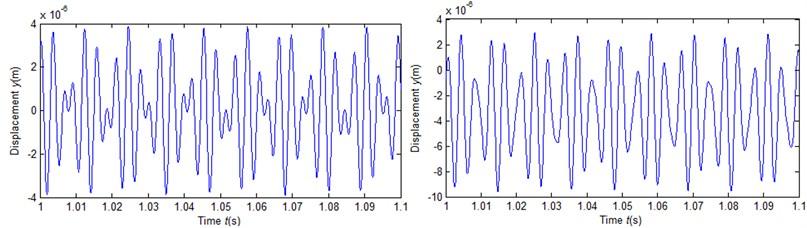 Vibration waveforms