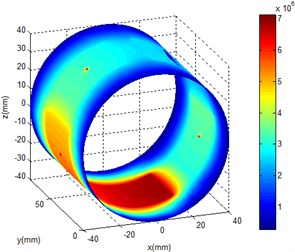 Oil film pressure distribution