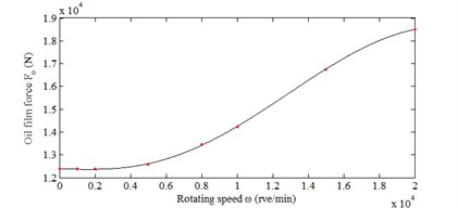 Dynamical capacity of liquid hybrid bearing