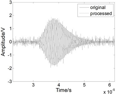 The Lamb wave signal: a) containing white noises, b) after EMD processing, c) after WT processing, and d) after fractional derivative processing when the SNR is 5 dB