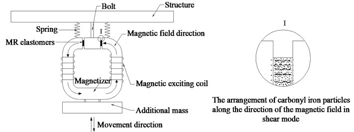 The working principle of the frequency-adjustable TMD