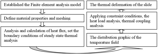 The thermal coupling deformation analysis flow chart of the slide