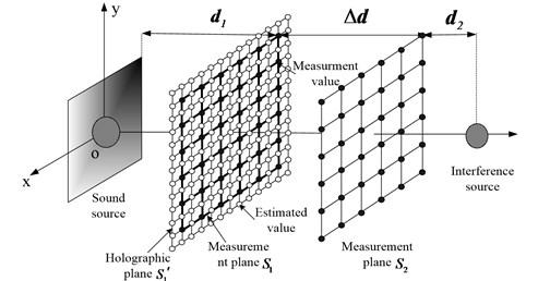 Illustration of the spatial arrangement