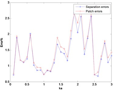 Variation of errors as a function of ka