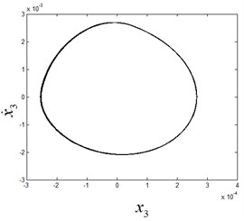 The phase diagram and Poincaré section diagram of period-1 motion at ω1=8.55