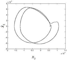 The phase diagram and Poincaré section diagram of period-3 motion at ω1=8.1