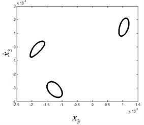 The phase diagram and Poincaré section diagram of quasi-periodic motion at ω1=7.95