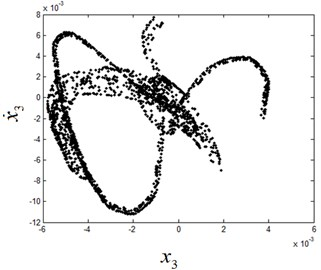The chaotic motion on Poincaré section at ω1=7.3