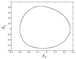 The stable period-1 motion at ω1=2.75