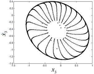 The quasi-periodic motion at ω1=2.9